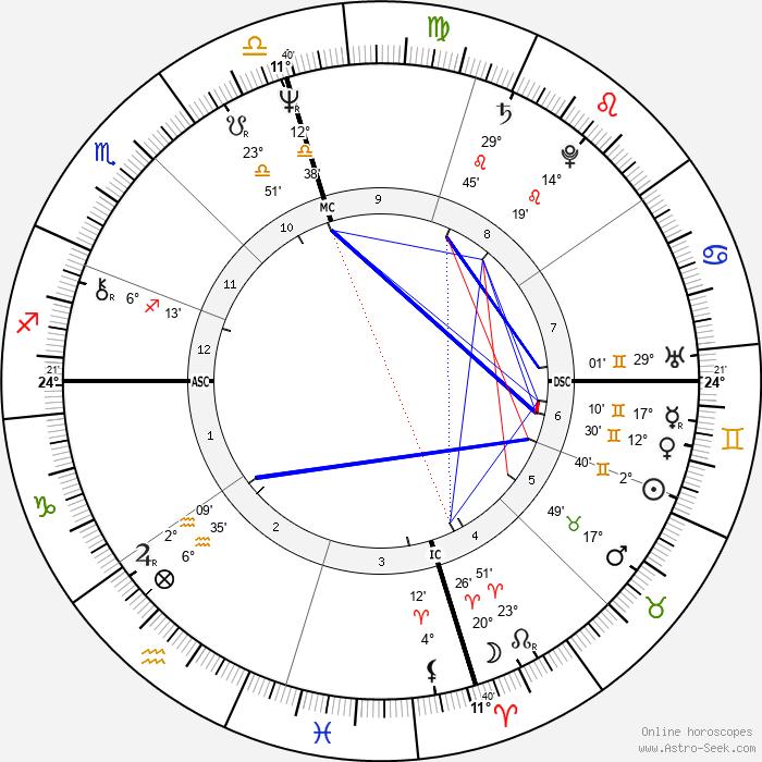 Martin Lewis Brunolt - Birth horoscope chart