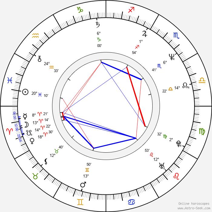 Martin Loeb - Birth horoscope chart