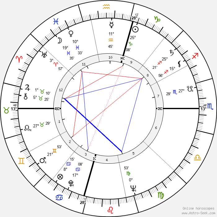 Martin Luther King - Birth horoscope chart