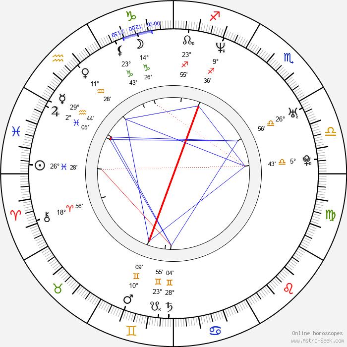 Martin Mareček - Birth horoscope chart