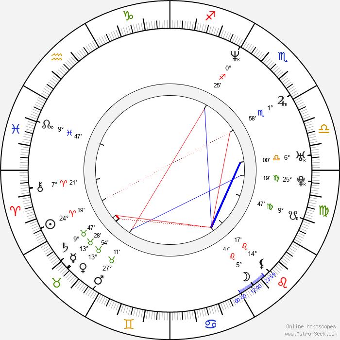 Martin Matte - Birth horoscope chart
