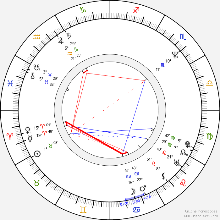Martin May - Birth horoscope chart