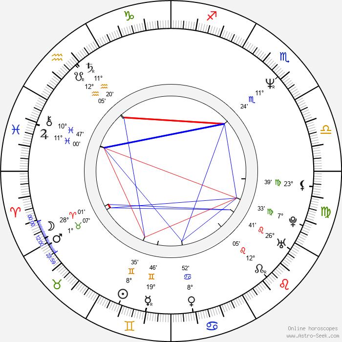 Martin Mejstřík - Birth horoscope chart