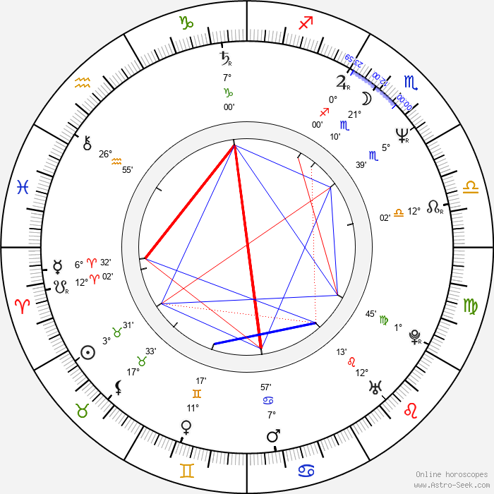Martin Nowak - Birth horoscope chart