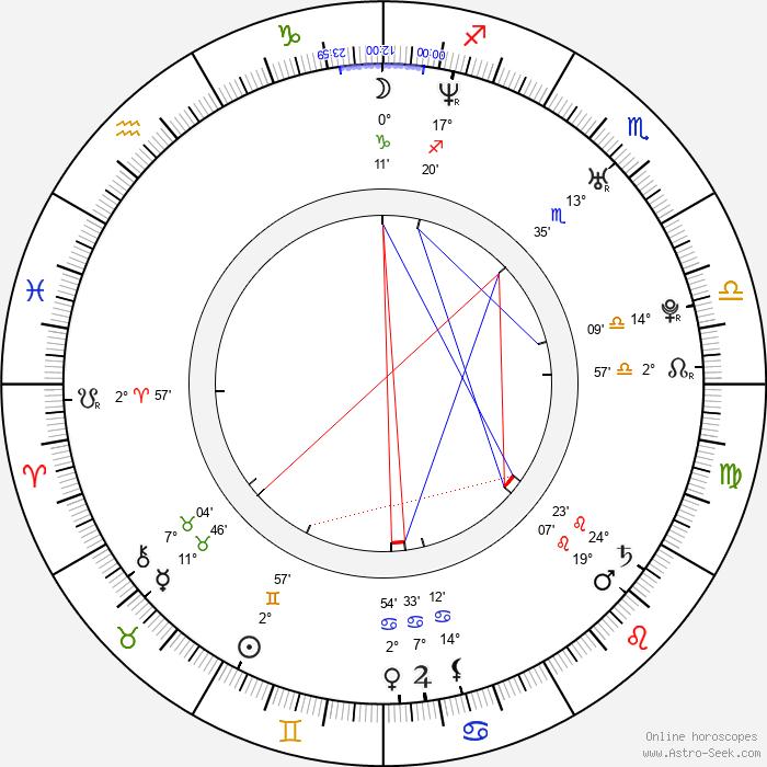 Martin Petrášek - Birth horoscope chart