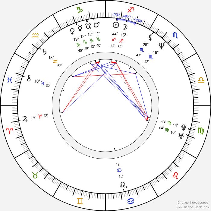 Martin Pouva - Birth horoscope chart