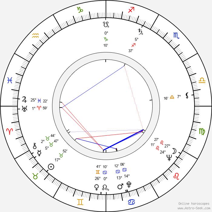 Martin Priest - Birth horoscope chart