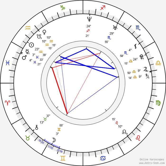 Martin Psohlavec - Birth horoscope chart