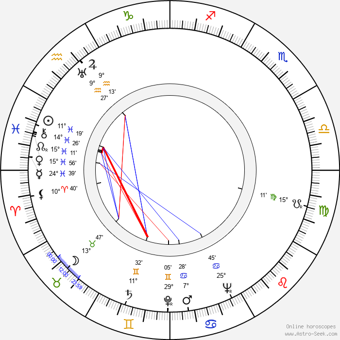 Martin Ritt - Birth horoscope chart