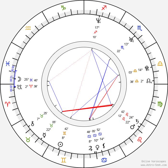 Martin Rother - Birth horoscope chart
