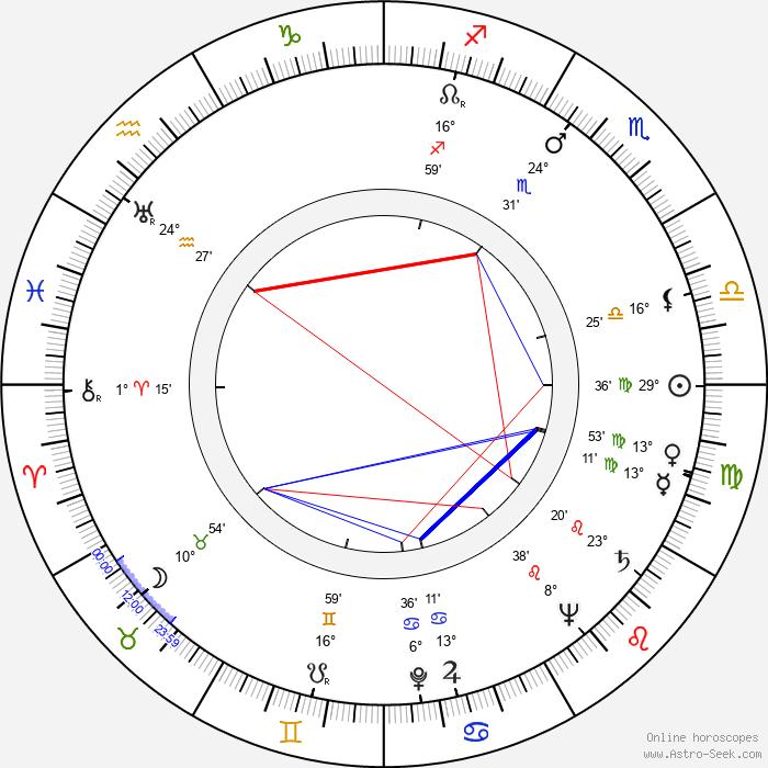 Martin Růžek - Birth horoscope chart