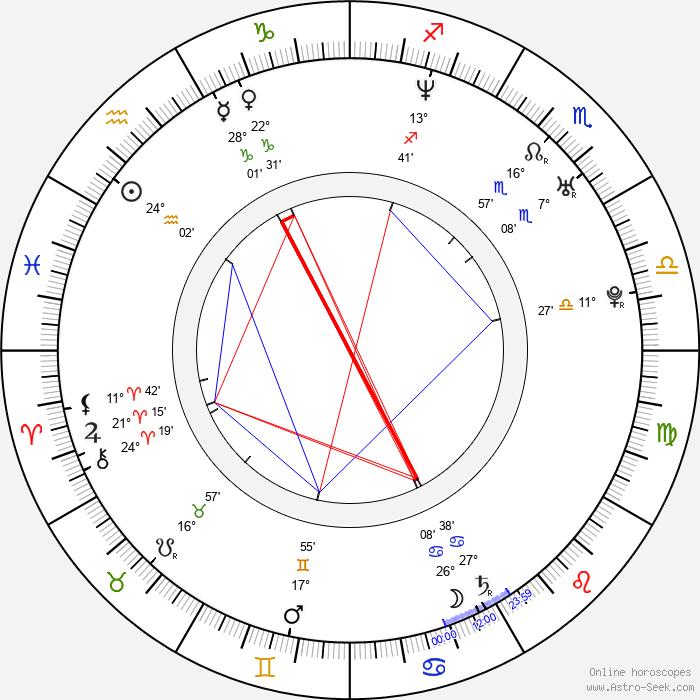 Martín Sastre - Birth horoscope chart