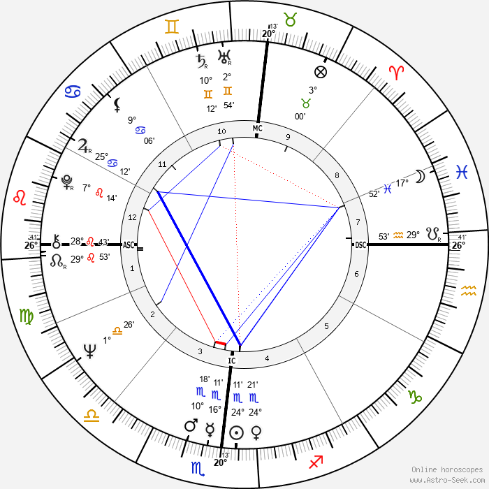 Martin Scorsese - Birth horoscope chart