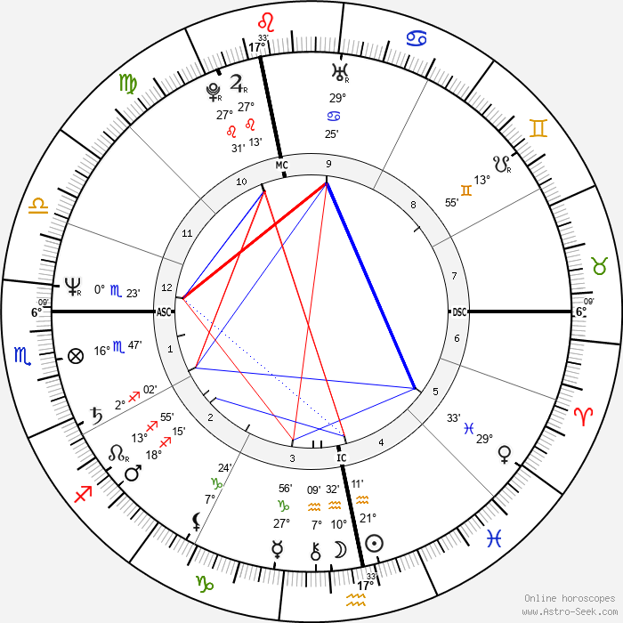 Martin Severa - Birth horoscope chart