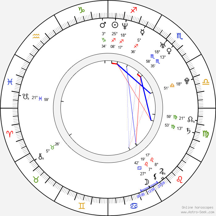 Martin Slavík - Birth horoscope chart