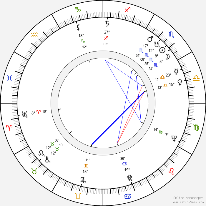 Martin Slivka - Birth horoscope chart