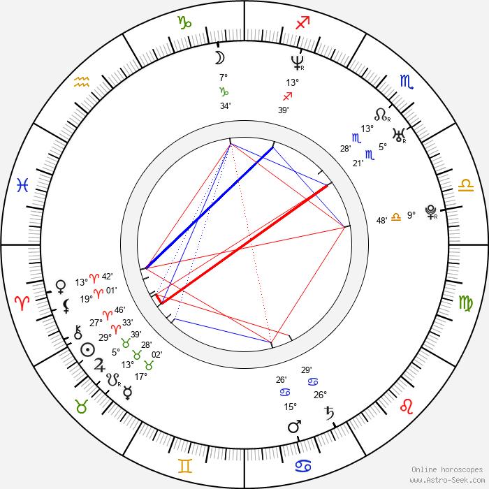 Martin Šotola - Birth horoscope chart