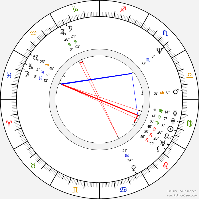 Martin Štrba - Birth horoscope chart