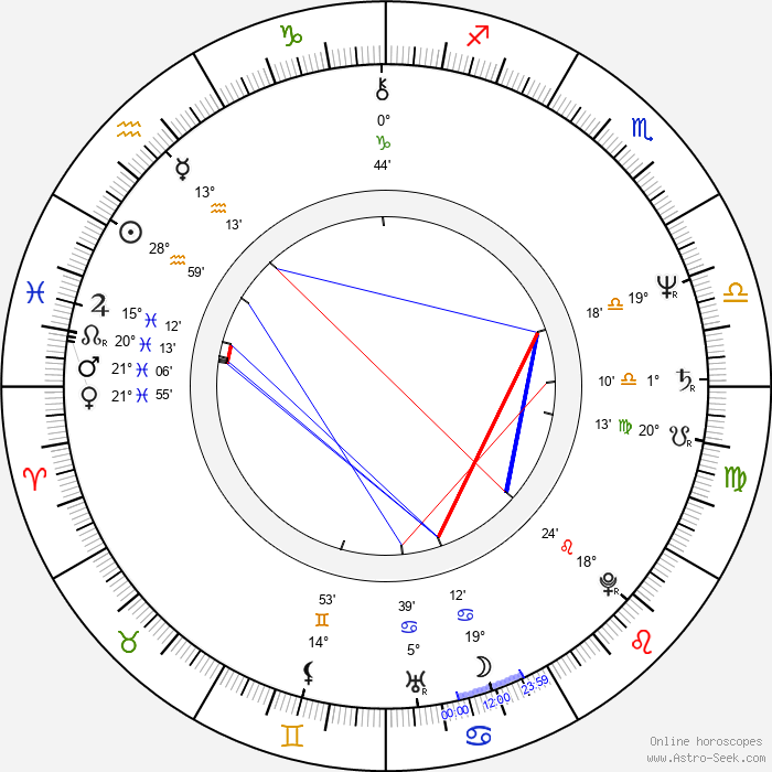 Martin Švehla - Birth horoscope chart