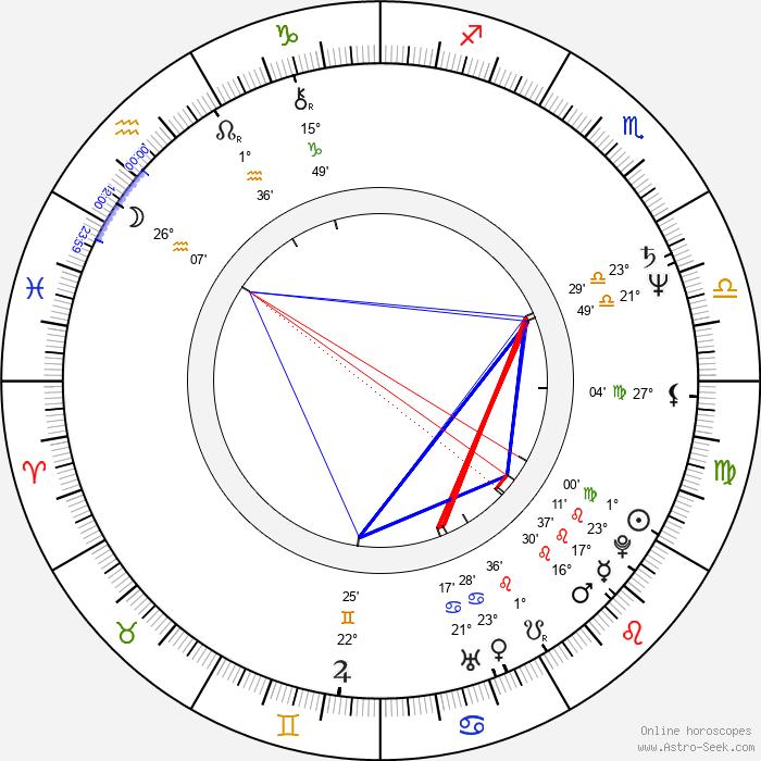 Martin Táborský - Birth horoscope chart