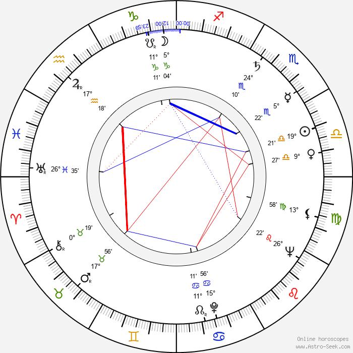 Martin Ťapák - Birth horoscope chart