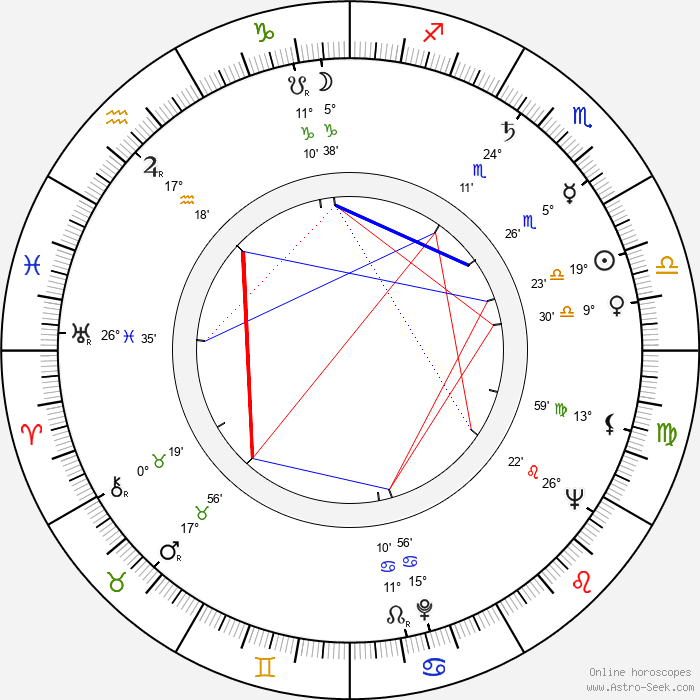 Martin Ťapák - Birth horoscope chart