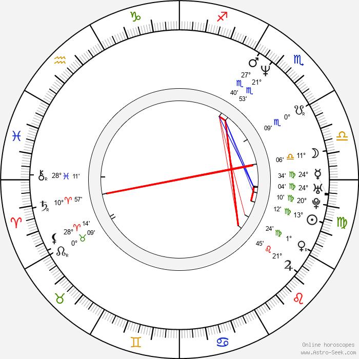 Martin Todsharow - Birth horoscope chart