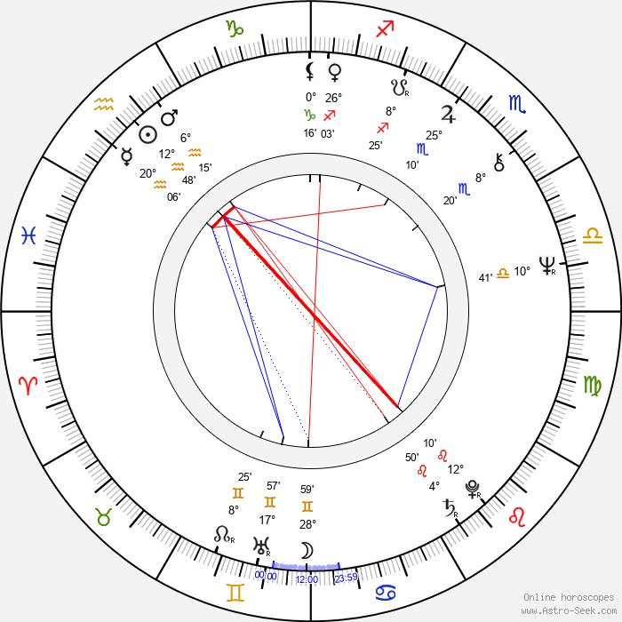 Martin Vačkář - Birth horoscope chart