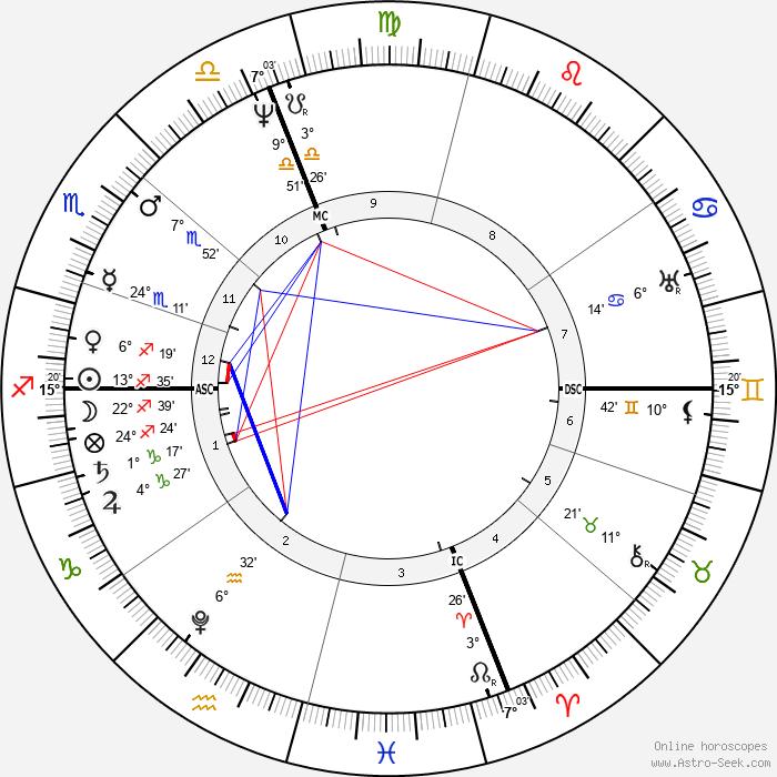 Martin Van Buren - Birth horoscope chart