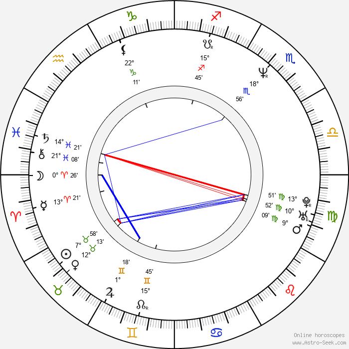 Martin Vrtáček - Birth horoscope chart