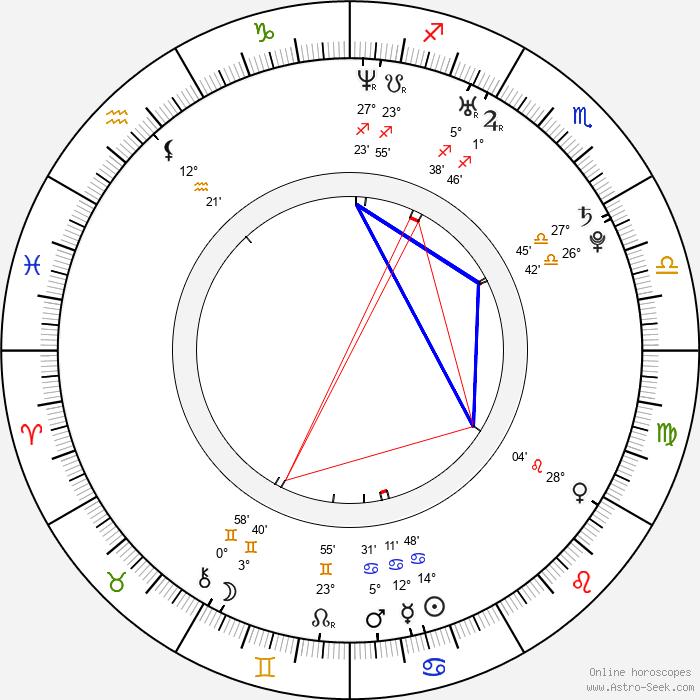Martin Wallström - Birth horoscope chart
