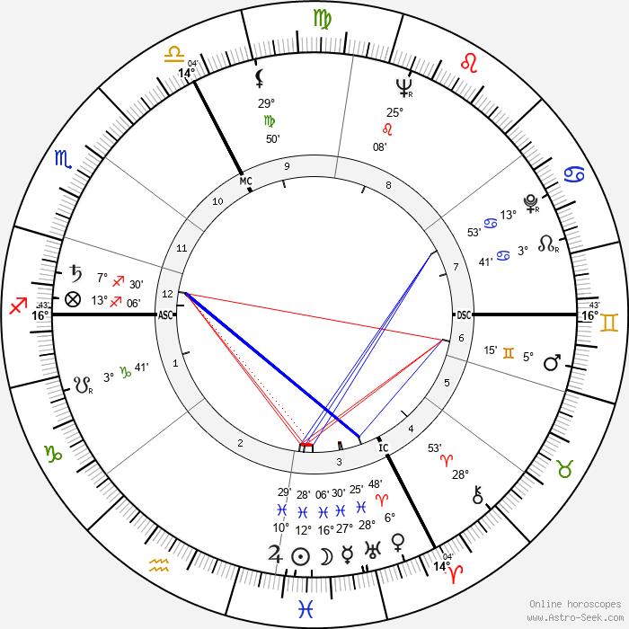 Martin Walser - Birth horoscope chart