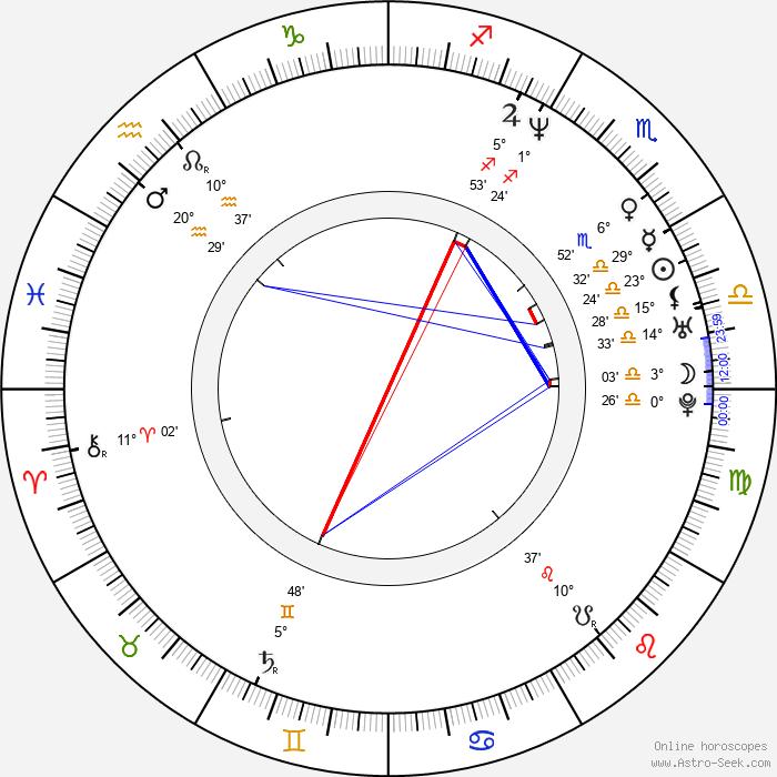 Martin Zatovič - Birth horoscope chart