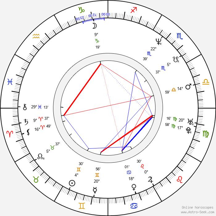 Martin Zounar - Birth horoscope chart