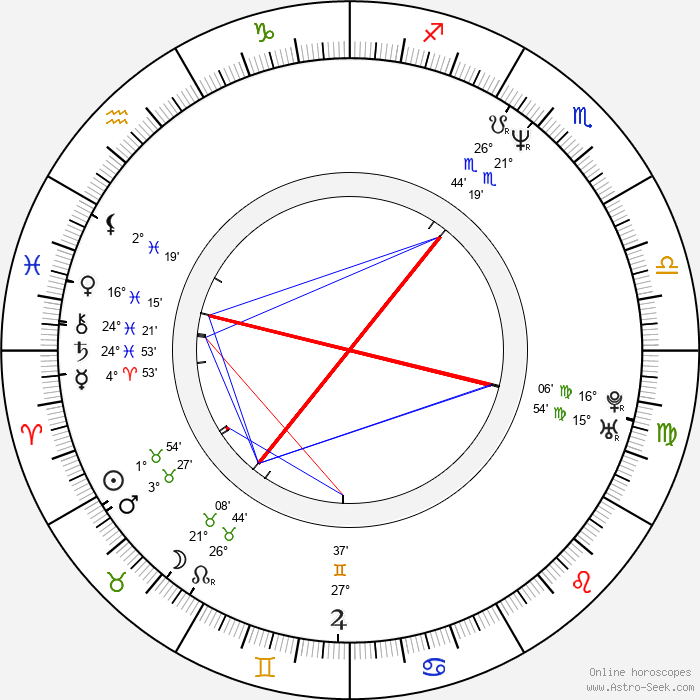 Martina Adamcová - Birth horoscope chart