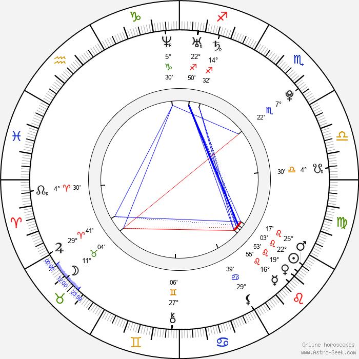 Martina Cerhová - Birth horoscope chart