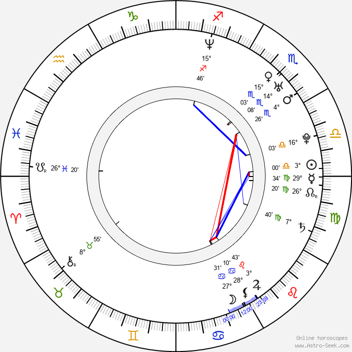 Martina Gavriely - Birth horoscope chart