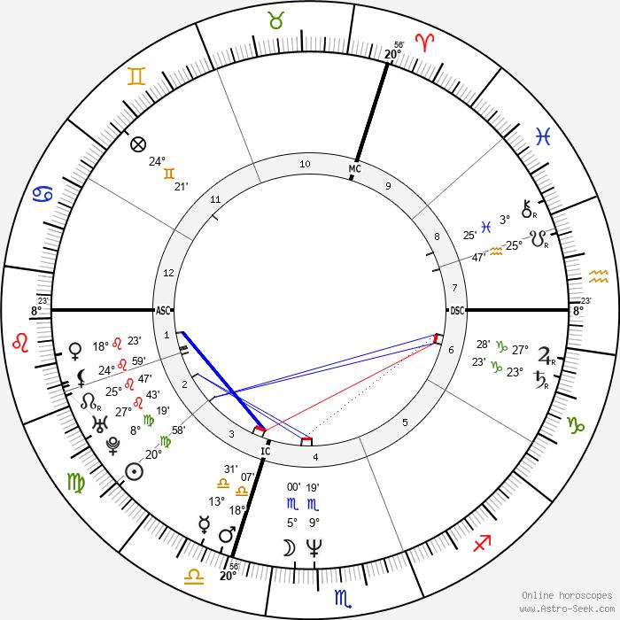 Martina Gedeck - Birth horoscope chart