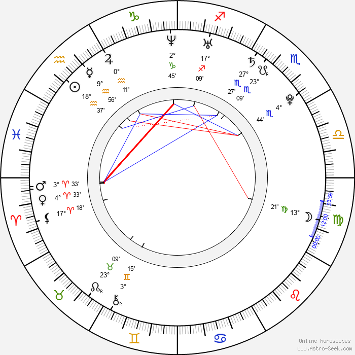 Martina Klírová - Birth horoscope chart