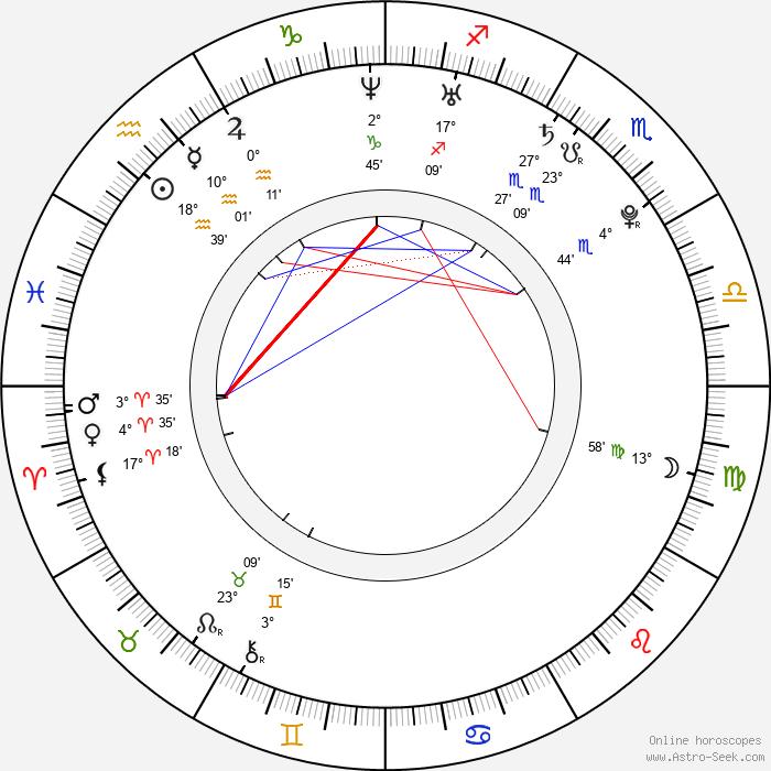 Martina Klírová - Birth horoscope chart