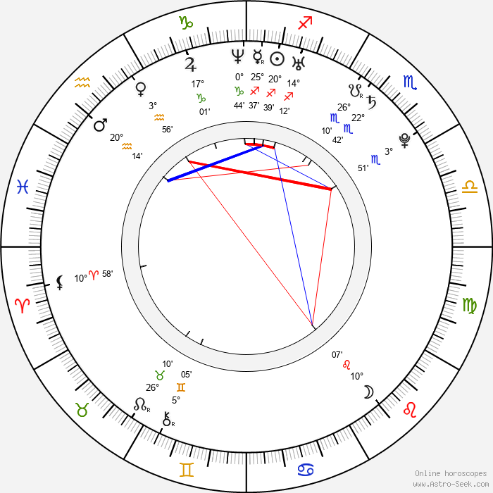 Martina Krátká - Birth horoscope chart