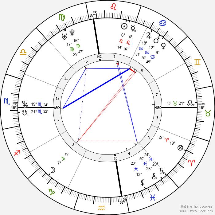 Martina Mcbride - Birth horoscope chart