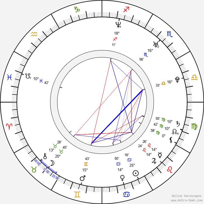 Martina Mečiarová - Birth horoscope chart