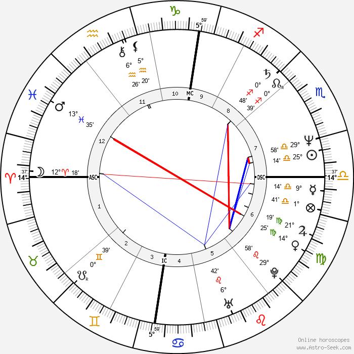 Martina Navrátilová - Birth horoscope chart