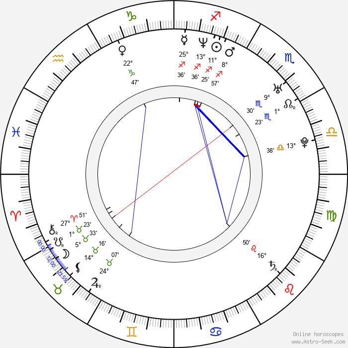 Martina Šťastná - Birth horoscope chart