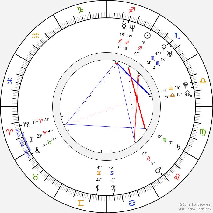 Martina Týčová - Birth horoscope chart