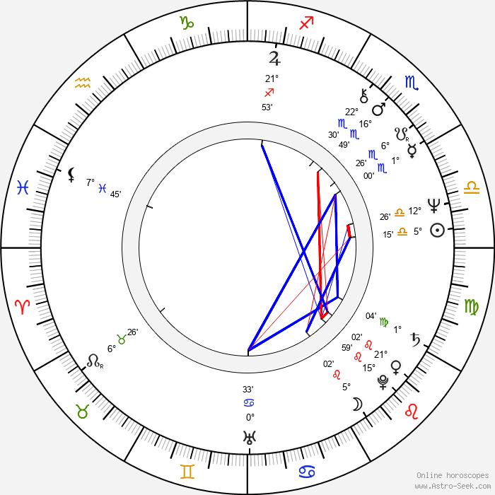 Martine Roure - Birth horoscope chart