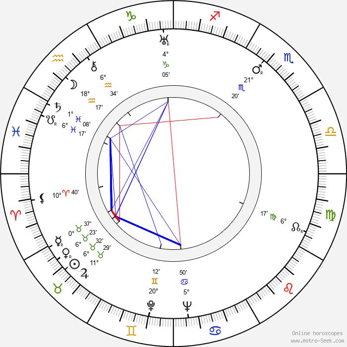 Márton Keleti - Birth horoscope chart