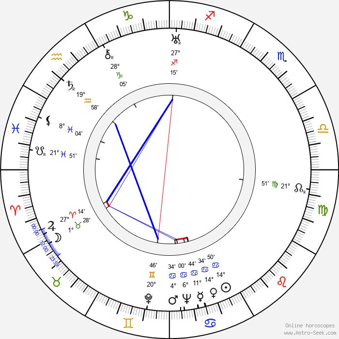 Martta Haatanen - Birth horoscope chart