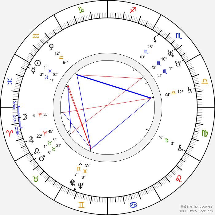 Martta Hannula - Birth horoscope chart